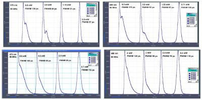 BDS-SMN laser pulse shapes for four typical laser wavelengths